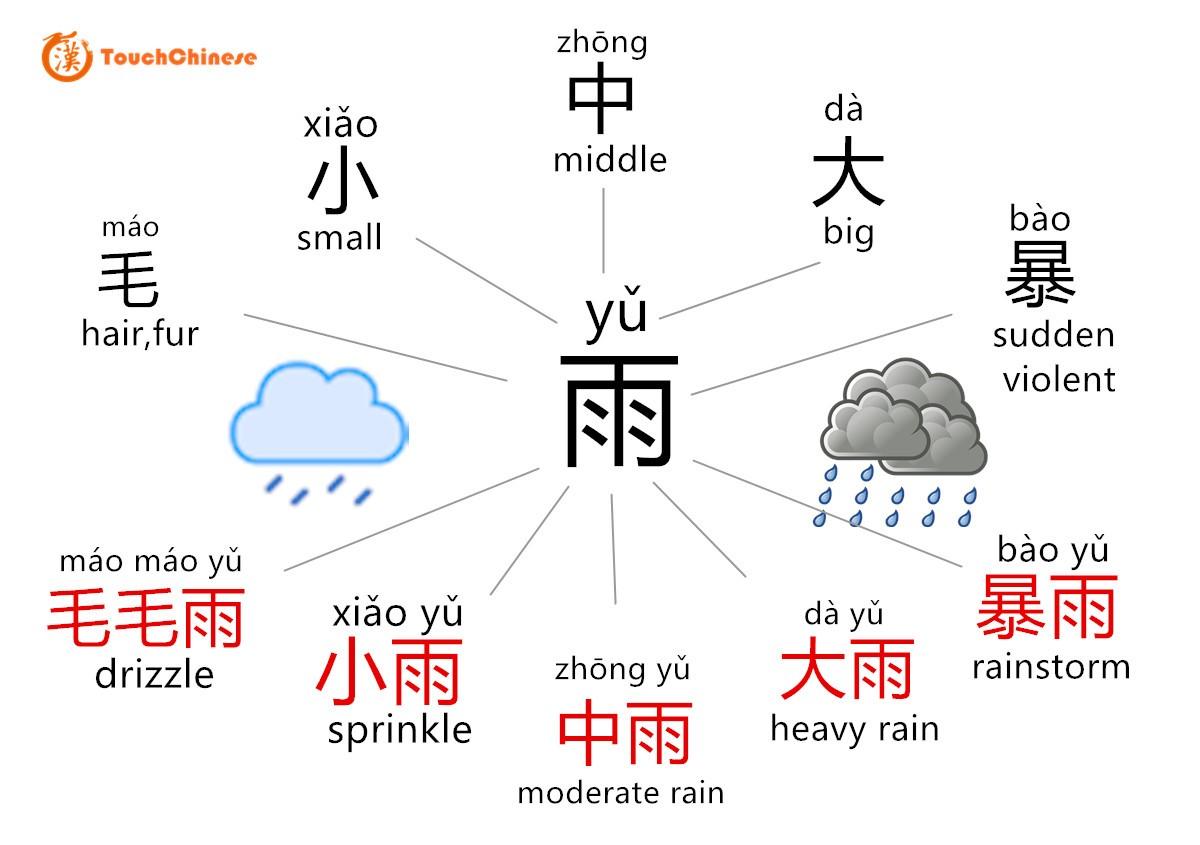 rain in chinese
