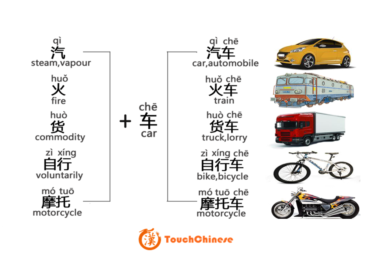 MAKE WORDS WITH BASIC COMPONENTS—CHE(车) - TouchChinese
